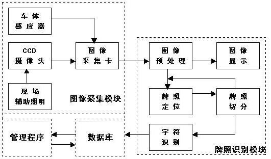 A. 采集图象预处理:图像采集控制在触发信号来到后,系统应完成将当前的图像数字化并传送给下一级处理识别模块。这个工作由图像采集控制部分完成。图像采集控制部分主要由数字图像输入板和帧存处理模块组成,集成双路视频信号的并行A/D和解码功能,接受摄像头传来的视频信号,将其解码得到的RGB的数字图像数据通过PCI接口传输到计算机。 B.